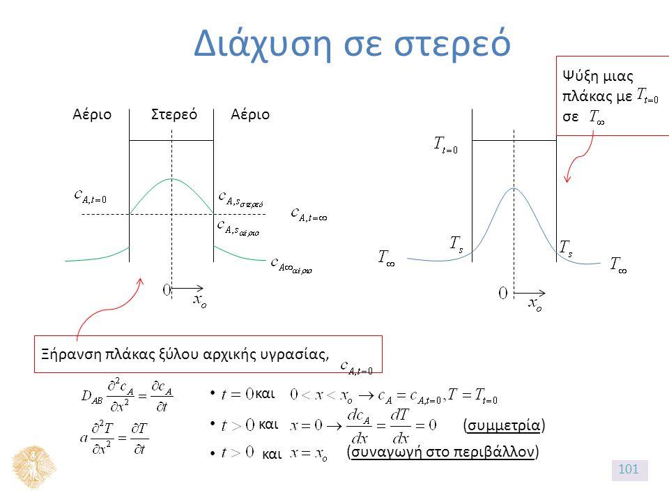 Διάχυση σε στερεό Αέριο Στερεό Ξήρανση πλάκας ξύλου αρχικής υγρασίας, και (συμμετρία) (συναγωγή στο περιβάλλον) Ψύξη μιας πλάκας με σε 101