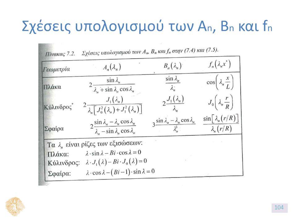 Σχέσεις υπολογισμού των A n, B n και f n 104