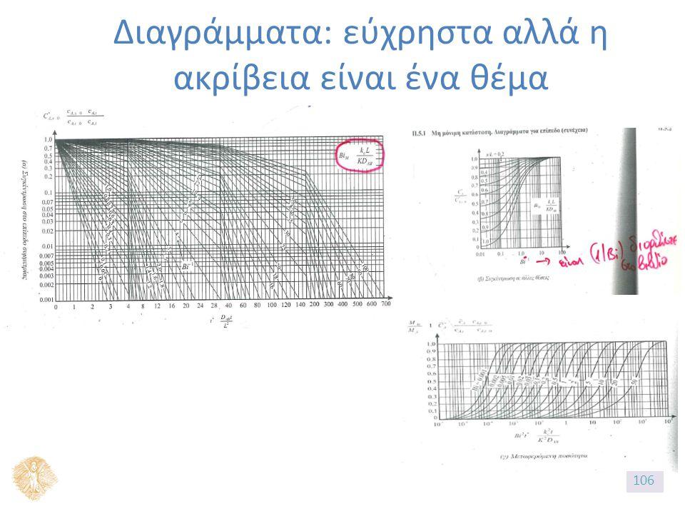 Διαγράμματα: εύχρηστα αλλά η ακρίβεια είναι ένα θέμα 106
