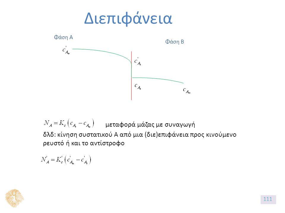 Διεπιφάνεια Φάση Α μεταφορά μάζας με συναγωγή δλδ: κίνηση συστατικού Α από μια (διε)επιφάνεια προς κινούμενο ρευστό ή και το αντίστροφο Φάση Β 111