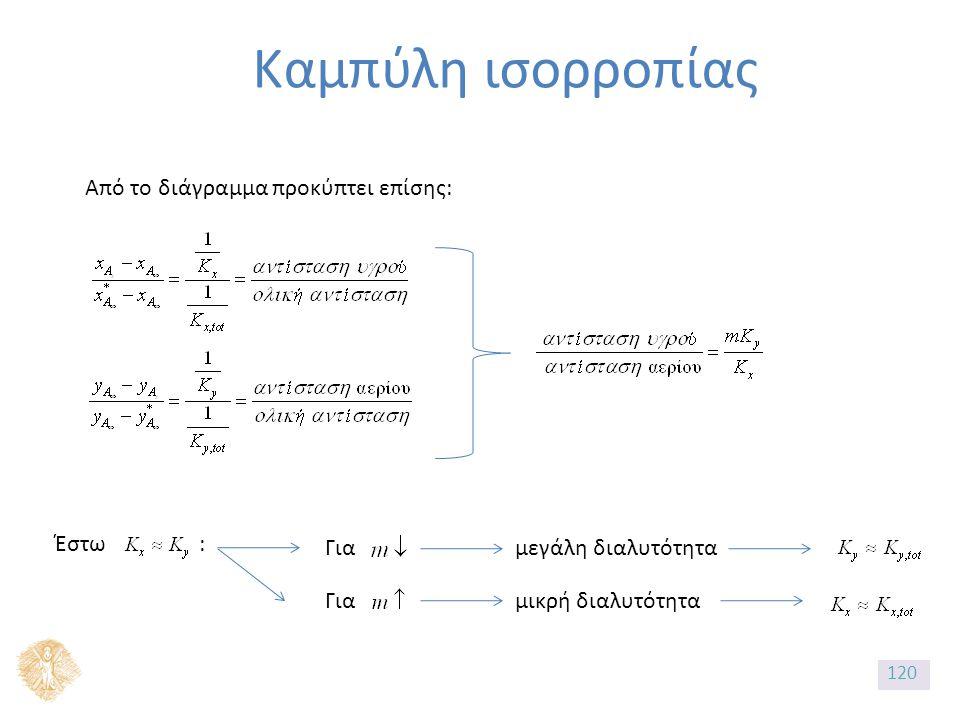 Καμπύλη ισορροπίας Από το διάγραμμα προκύπτει επίσης: Έστω : Για μεγάλη διαλυτότητα Για μικρή διαλυτότητα 120