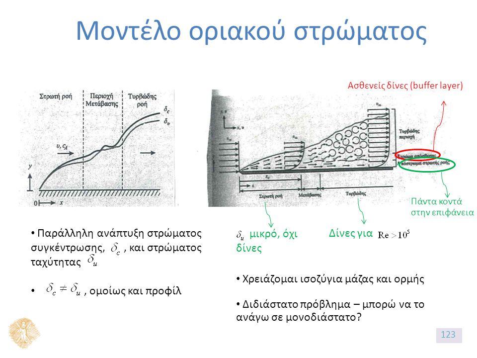 Μοντέλο οριακού στρώματος Ασθενείς δίνες (buffer layer) Πάντα κοντά στην επιφάνεια Δίνες για μικρό, όχι δίνες Παράλληλη ανάπτυξη στρώματος συγκέντρωσης,, και στρώματος ταχύτητας, ομοίως και προφίλ Χρειάζομαι ισοζύγια μάζας και ορμής Διδιάστατο πρόβλημα – μπορώ να το ανάγω σε μονοδιάστατο.