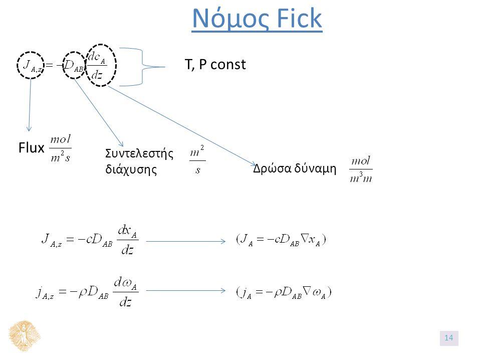 Νόμος Fick Flux Συντελεστής διάχυσης Δρώσα δύναμη T, P const 14