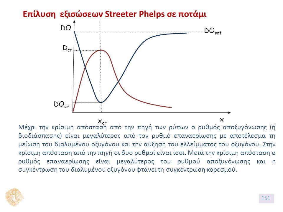 Επίλυση εξισώσεων Streeter Phelps σε ποτάμι x x cr D cr DO cr DO sat DO Μέχρι την κρίσιμη απόσταση από την πηγή των ρύπων ο ρυθμός αποξυγόνωσης (ή βιοδιάσπασης) είναι μεγαλύτερος από τον ρυθμό επαναερίωσης με αποτέλεσμα τη μείωση του διαλυμένου οξυγόνου και την αύξηση του ελλείμματος του οξυγόνου.