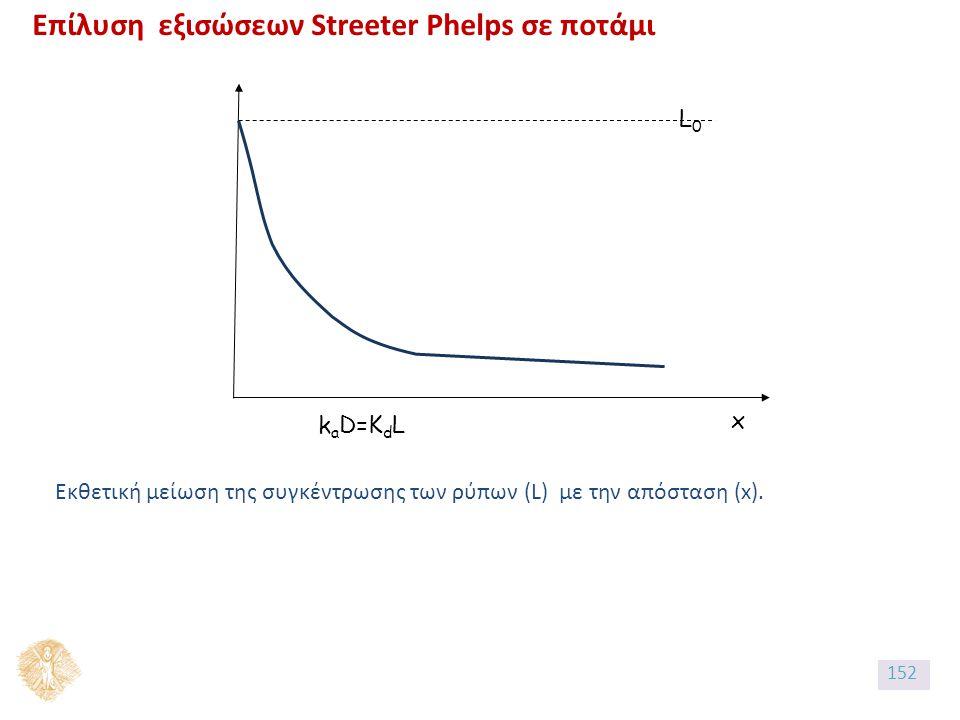 x k a D=K d L L0L0 Επίλυση εξισώσεων Streeter Phelps σε ποτάμι Εκθετική μείωση της συγκέντρωσης των ρύπων (L) με την απόσταση (x).