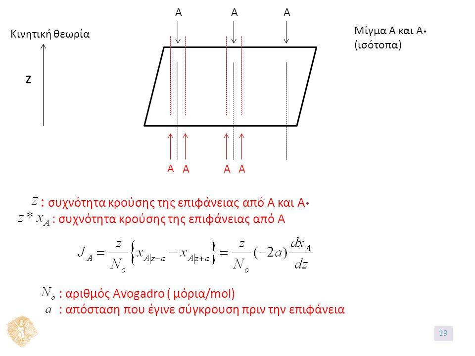 ΑΑΑ Α ΑΑΑ z Κινητική θεωρία Μίγμα Α και Α˖ (ισότοπα) : συχνότητα κρούσης της επιφάνειας από Α και Α˖ : συχνότητα κρούσης της επιφάνειας από Α : αριθμός Avogadro ( μόρια/mol) : απόσταση που έγινε σύγκρουση πριν την επιφάνεια 19