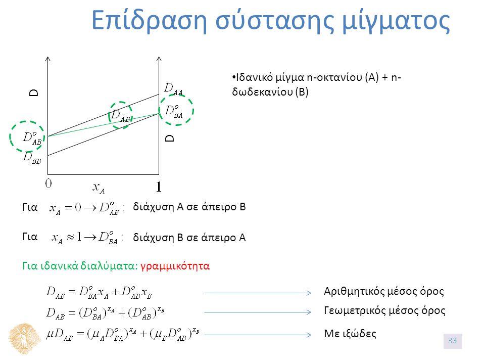 Επίδραση σύστασης μίγματος D D Ιδανικό μίγμα n-οκτανίου (Α) + n- δωδεκανίου (Β) Για Για ιδανικά διαλύματα: γραμμικότητα διάχυση Α σε άπειρο Β διάχυση Β σε άπειρο Α Αριθμητικός μέσος όρος Γεωμετρικός μέσος όρος Με ιξώδες 33
