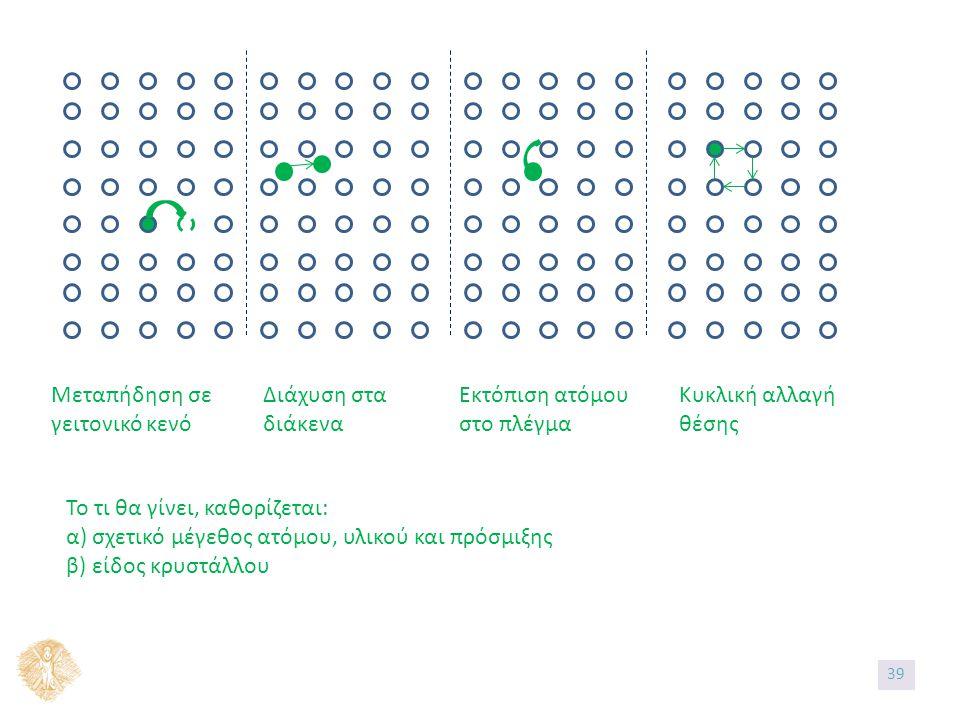 Μεταπήδηση σε γειτονικό κενό Διάχυση στα διάκενα Εκτόπιση ατόμου στο πλέγμα Κυκλική αλλαγή θέσης Το τι θα γίνει, καθορίζεται: α) σχετικό μέγεθος ατόμου, υλικού και πρόσμιξης β) είδος κρυστάλλου 39