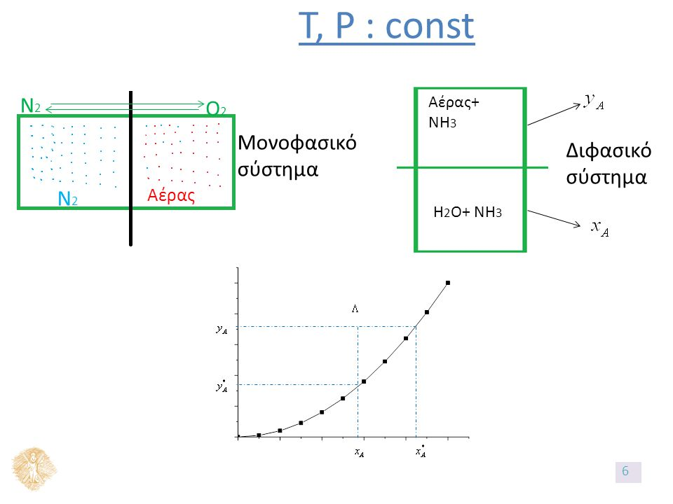 T, P : const N2N2 Αέρας N2N2 O2O2 Μονοφασικό σύστημα Αέρας+ NH 3 H 2 O+ NH 3 Διφασικό σύστημα 6