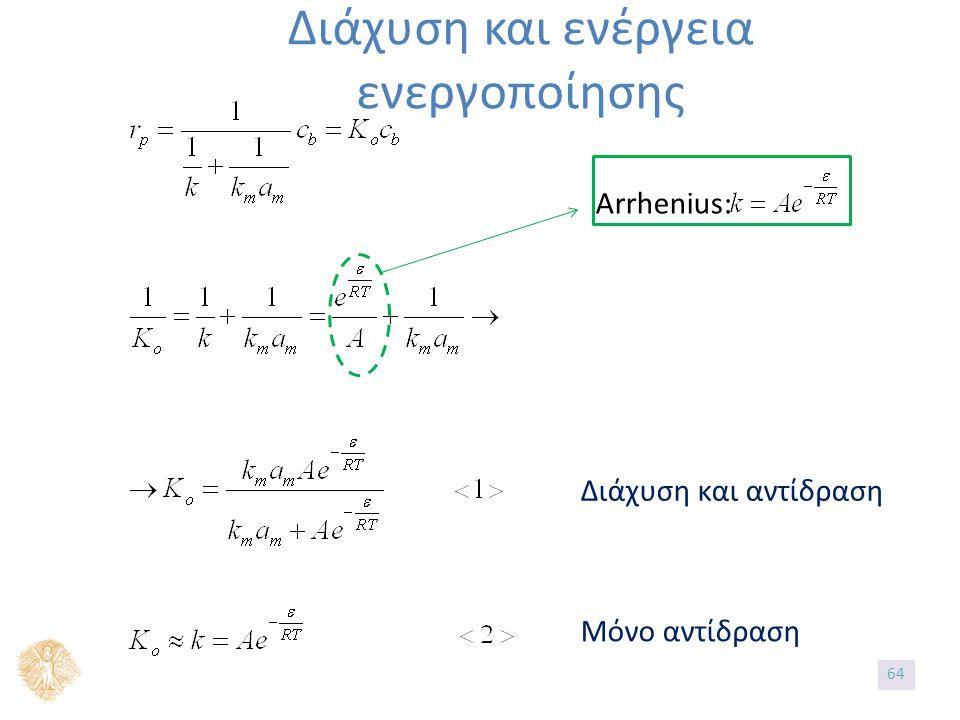 Διάχυση και ενέργεια ενεργοποίησης Arrhenius: Διάχυση και αντίδραση Μόνο αντίδραση 64