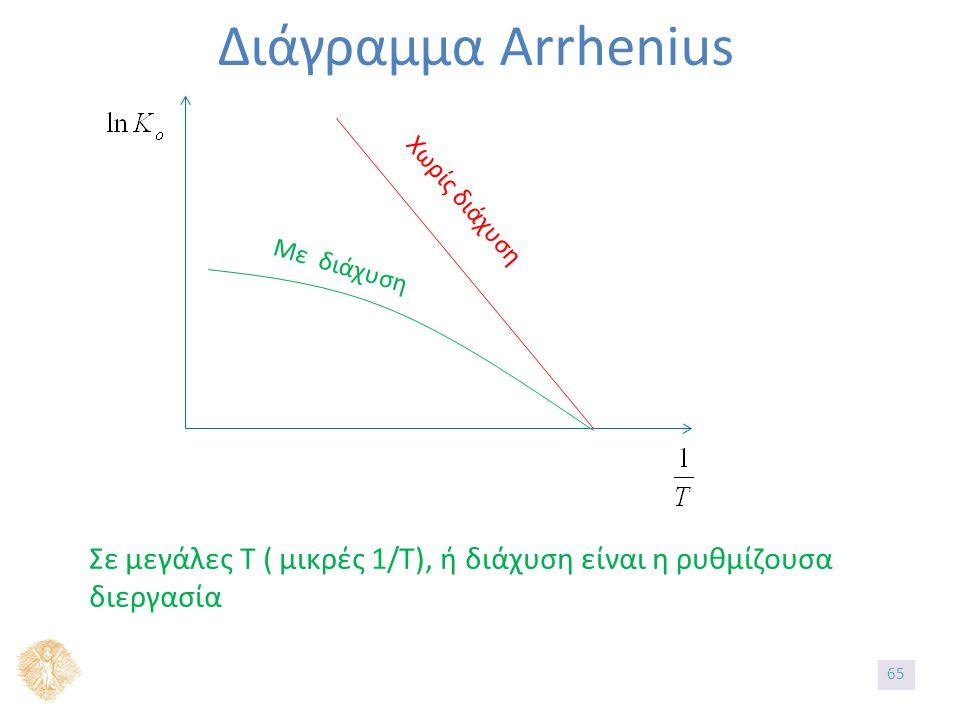 Διάγραμμα Arrhenius Χωρίς διάχυση Με διάχυση Σε μεγάλες Τ ( μικρές 1/Τ), ή διάχυση είναι η ρυθμίζουσα διεργασία 65