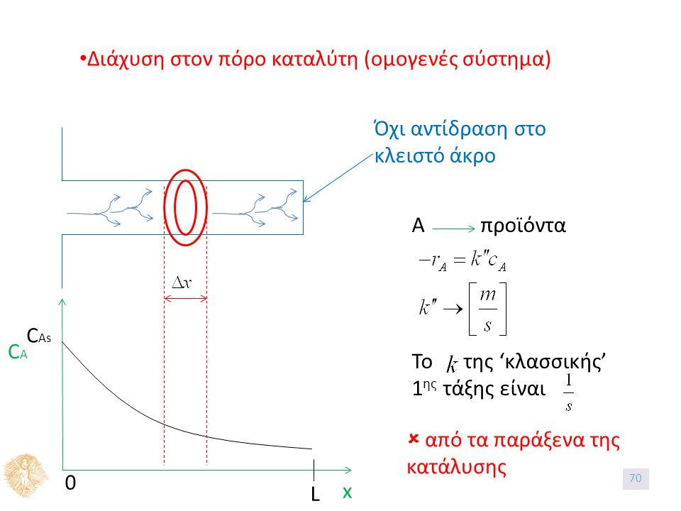 Διάχυση στον πόρο καταλύτη (ομογενές σύστημα) CACA x 0 C As L Όχι αντίδραση στο κλειστό άκρο Α προϊόντα Το της 'κλασσικής' 1 ης τάξης είναι  από τα παράξενα της κατάλυσης 70