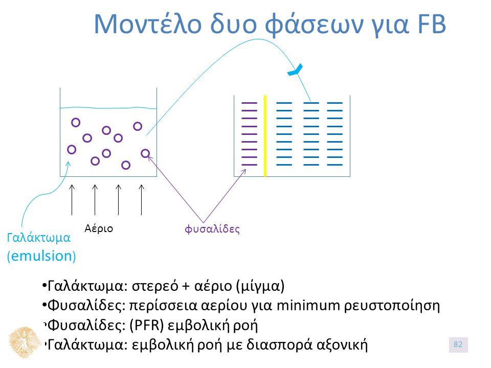 Μοντέλο δυο φάσεων για FB Αέριο φυσαλίδες Γαλάκτωμα ( emulsion ) Γαλάκτωμα: στερεό + αέριο (μίγμα) Φυσαλίδες: περίσσεια αερίου για minimum ρευστοποίηση Φυσαλίδες: (PFR) εμβολική ροή Γαλάκτωμα: εμβολική ροή με διασπορά αξονική 82