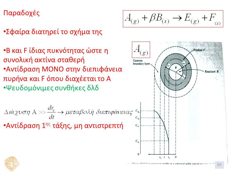 Παραδοχές Σφαίρα διατηρεί το σχήμα της B και F ίδιας πυκνότητας ώστε η συνολική ακτίνα σταθερή Αντίδραση ΜΟΝΟ στην διεπιφάνεια πυρήνα και F όπου διαχέεται το Α Ψευδομόνιμες συνθήκες δλδ Αντίδραση 1 ης τάξης, μη αντιστρεπτή 89