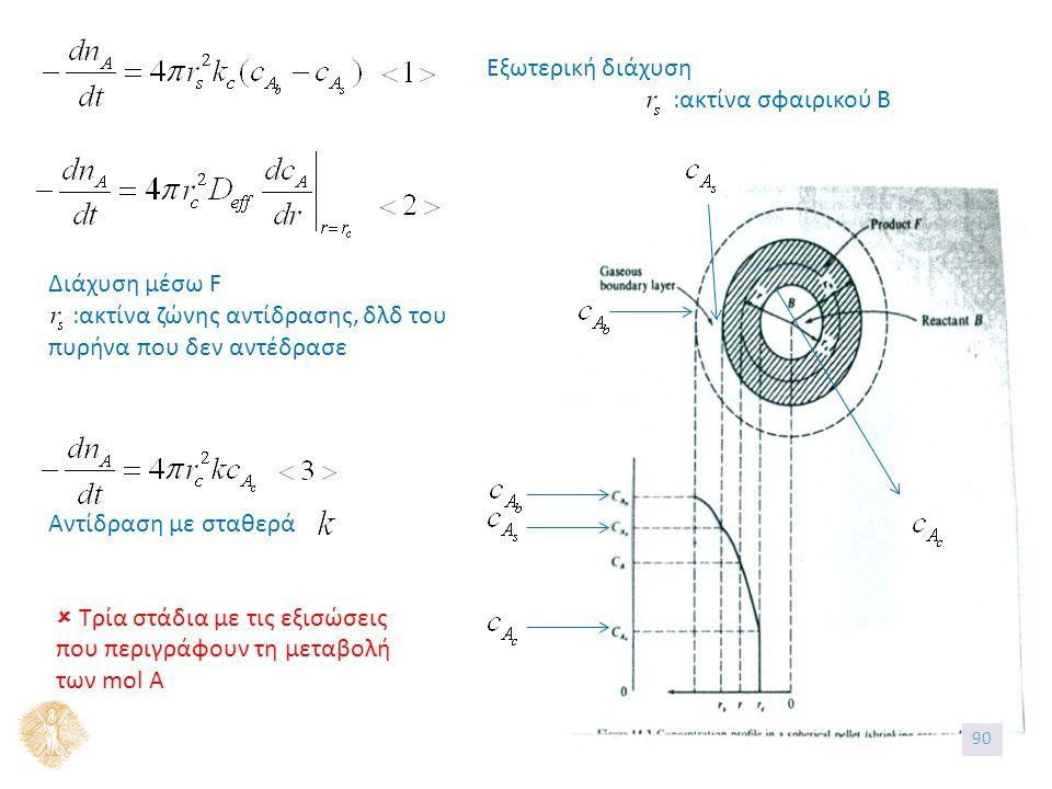 Εξωτερική διάχυση :ακτίνα σφαιρικού B Διάχυση μέσω F :ακτίνα ζώνης αντίδρασης, δλδ του πυρήνα που δεν αντέδρασε Αντίδραση με σταθερά  Τρία στάδια με τις εξισώσεις που περιγράφουν τη μεταβολή των mol A 90