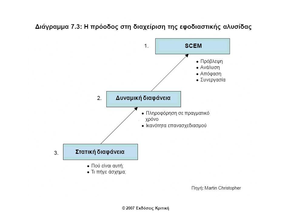 Διάγραμμα 7.3: Η πρόοδος στη διαχείριση της εφοδιαστικής αλυσίδας Δυναμική διαφάνεια Στατική διαφάνεια SCEM Πρόβλεψη Ανάλυση Απόφαση Συνεργασία Πληροφόρηση σε πραγματικό χρόνο Ικανότητα επανασχεδιασμού Πηγή: Martin Christopher Πού είναι αυτή; Τι πήγε άσχημα; © 2007 Εκδόσεις Κριτική