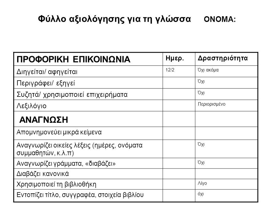 Φύλλο αξιολόγησης για τη γλώσσα ΟΝΟΜΑ: ΠΡΟΦΟΡΙΚΗ ΕΠΙΚΟΙΝΩΝΙΑ Ημερ.Δραστηριότητα Διηγείται/ αφηγείται 12/2Όχι ακόμα Περιγράφει/ εξηγεί Όχι Συζητά/ χρησιμοποιεί επιχειρήματα Όχι Λεξιλόγιο Περιορισμένο ΑΝΑΓΝΩΣΗ Απομνημονεύει μικρά κείμενα Αναγνωρίζει οικείες λέξεις (ημέρες, ονόματα συμμαθητών, κ.λ.π) Όχι Αναγνωρίζει γράμματα, «διαβάζει» Όχι Διαβάζει κανονικά Χρησιμοποιεί τη βιβλιοθήκη Λίγο Εντοπίζει τίτλο, συγγραφέα, στοιχεία βιβλίου όχι
