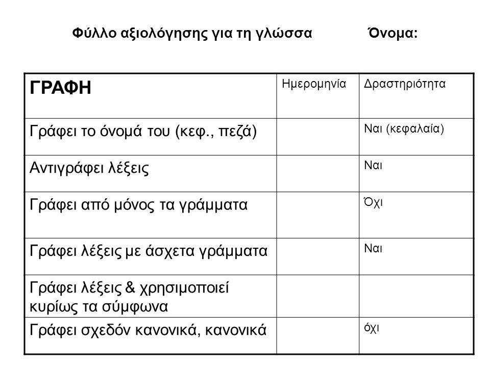 Φύλλο αξιολόγησης για τη γλώσσα Όνομα: ΓΡΑΦΗ ΗμερομηνίαΔραστηριότητα Γράφει το όνομά του (κεφ., πεζά) Ναι (κεφαλαία) Αντιγράφει λέξεις Ναι Γράφει από