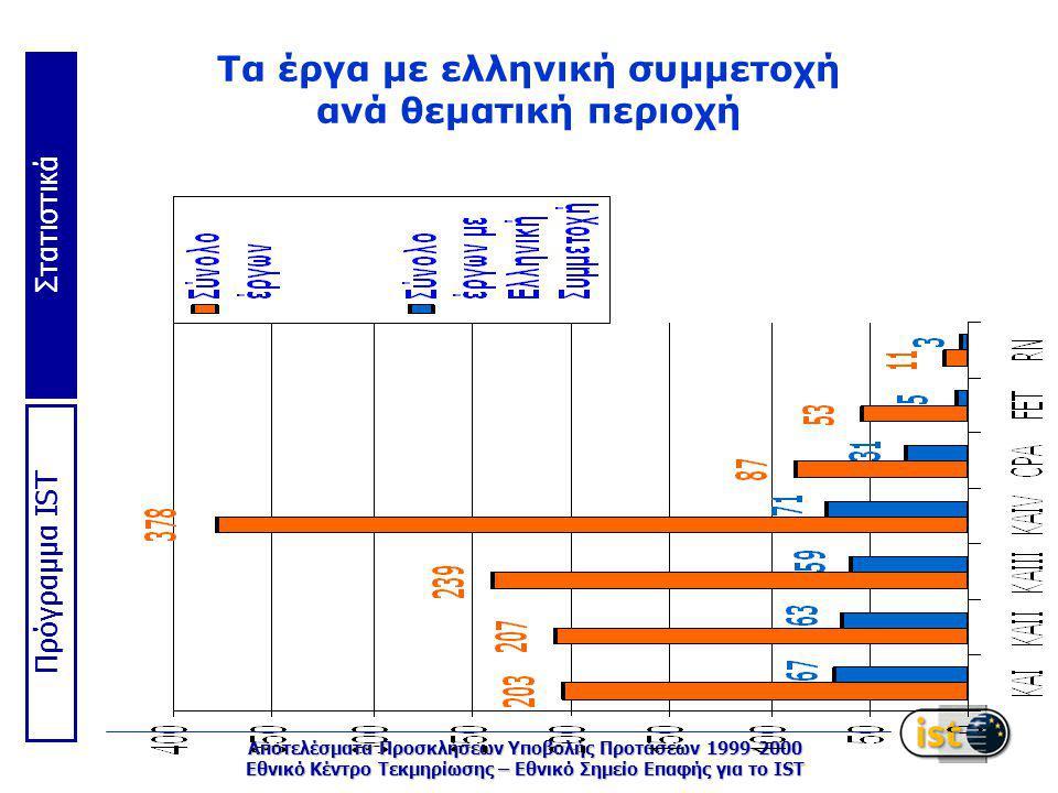 Στατιστικά Πρόγραμμα IST Αποτελέσματα Προσκλήσεων Υποβολής Προτάσεων 1999-2000 Εθνικό Κέντρο Τεκμηρίωσης – Εθνικό Σημείο Επαφής για το IST Τα έργα με ελληνική συμμετοχή ανά θεματική περιοχή