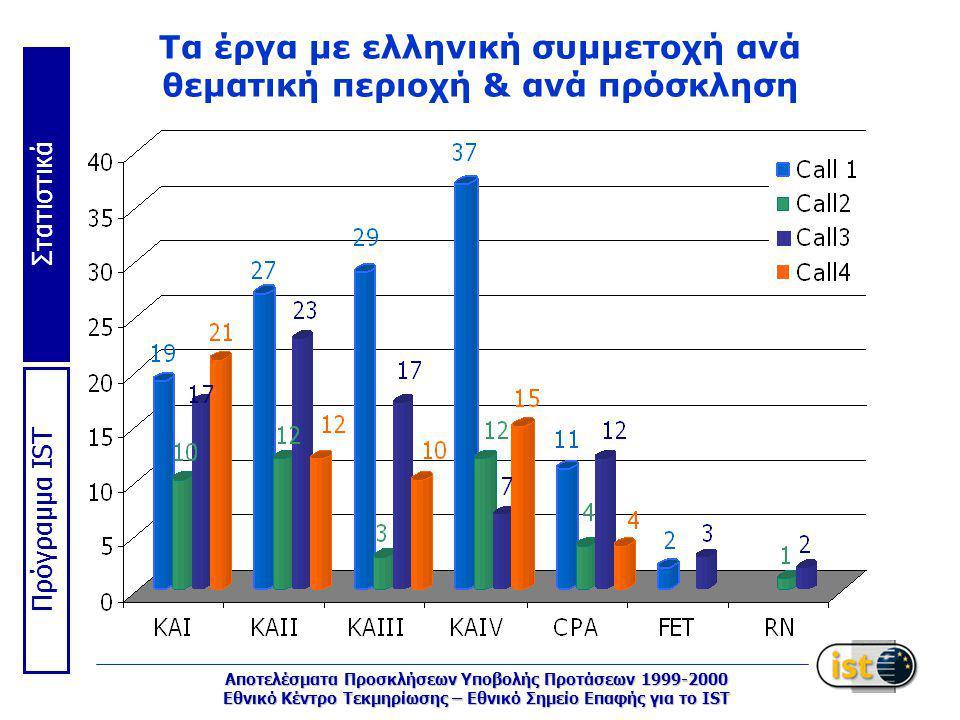 Στατιστικά Πρόγραμμα IST Αποτελέσματα Προσκλήσεων Υποβολής Προτάσεων 1999-2000 Εθνικό Κέντρο Τεκμηρίωσης – Εθνικό Σημείο Επαφής για το IST Τα έργα με ελληνική συμμετοχή ανά θεματική περιοχή & ανά πρόσκληση