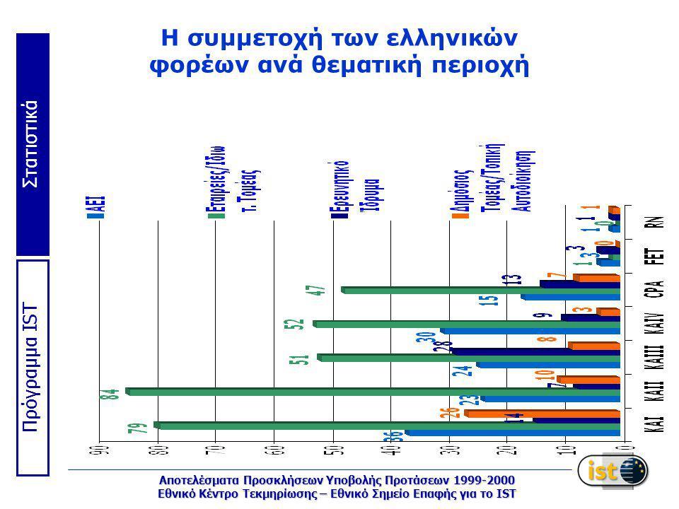Στατιστικά Πρόγραμμα IST Αποτελέσματα Προσκλήσεων Υποβολής Προτάσεων 1999-2000 Εθνικό Κέντρο Τεκμηρίωσης – Εθνικό Σημείο Επαφής για το IST Η συμμετοχή των ελληνικών φορέων ανά θεματική περιοχή