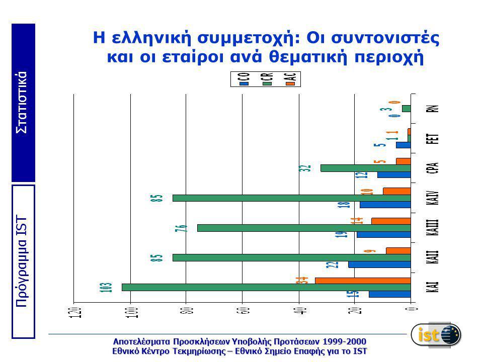 Στατιστικά Πρόγραμμα IST Αποτελέσματα Προσκλήσεων Υποβολής Προτάσεων 1999-2000 Εθνικό Κέντρο Τεκμηρίωσης – Εθνικό Σημείο Επαφής για το IST Η ελληνική συμμετοχή: Οι συντονιστές και οι εταίροι ανά θεματική περιοχή