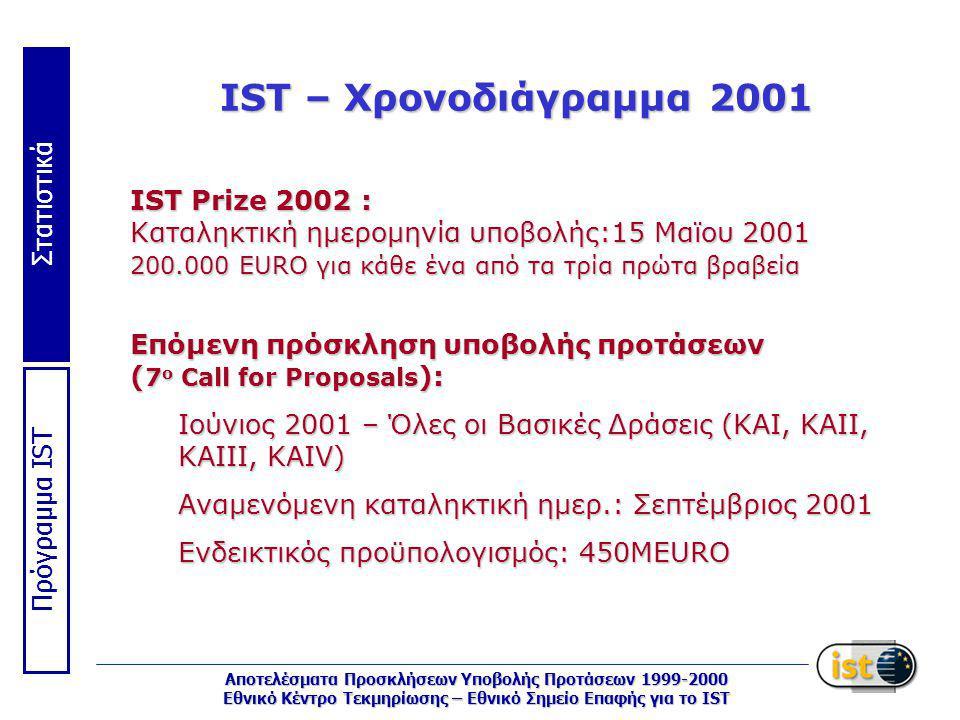 Στατιστικά Πρόγραμμα IST Αποτελέσματα Προσκλήσεων Υποβολής Προτάσεων 1999-2000 Εθνικό Κέντρο Τεκμηρίωσης – Εθνικό Σημείο Επαφής για το IST IST – Χρονοδιάγραμμα 2001 IST Prize 2002 : Kαταληκτική ημερομηνία υποβολής:15 Μαϊου 2001 200.000 EURO για κάθε ένα από τα τρία πρώτα βραβεία Επόμενη πρόσκληση υποβολής προτάσεων ( 7 ο Call for Proposals ): Ιούνιος 2001 – Όλες οι Βασικές Δράσεις (KAI, KAII, KAIII, KAIV) Aναμενόμενη καταληκτική ημερ.: Σεπτέμβριος 2001 Ενδεικτικός προϋπολογισμός: 450MEURO