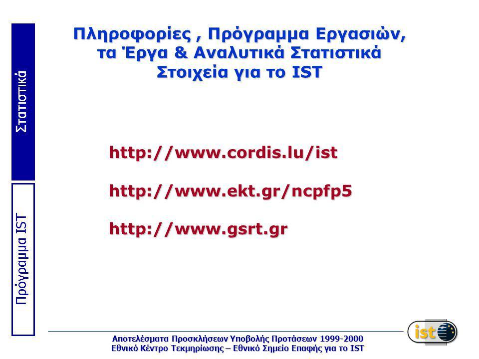 Στατιστικά Πρόγραμμα IST Αποτελέσματα Προσκλήσεων Υποβολής Προτάσεων 1999-2000 Εθνικό Κέντρο Τεκμηρίωσης – Εθνικό Σημείο Επαφής για το IST Πληροφορίες, Πρόγραμμα Εργασιών, τα Έργα & Αναλυτικά Στατιστικά Στοιχεία για το IST http://www.cordis.lu/isthttp://www.ekt.gr/ncpfp5http://www.gsrt.gr