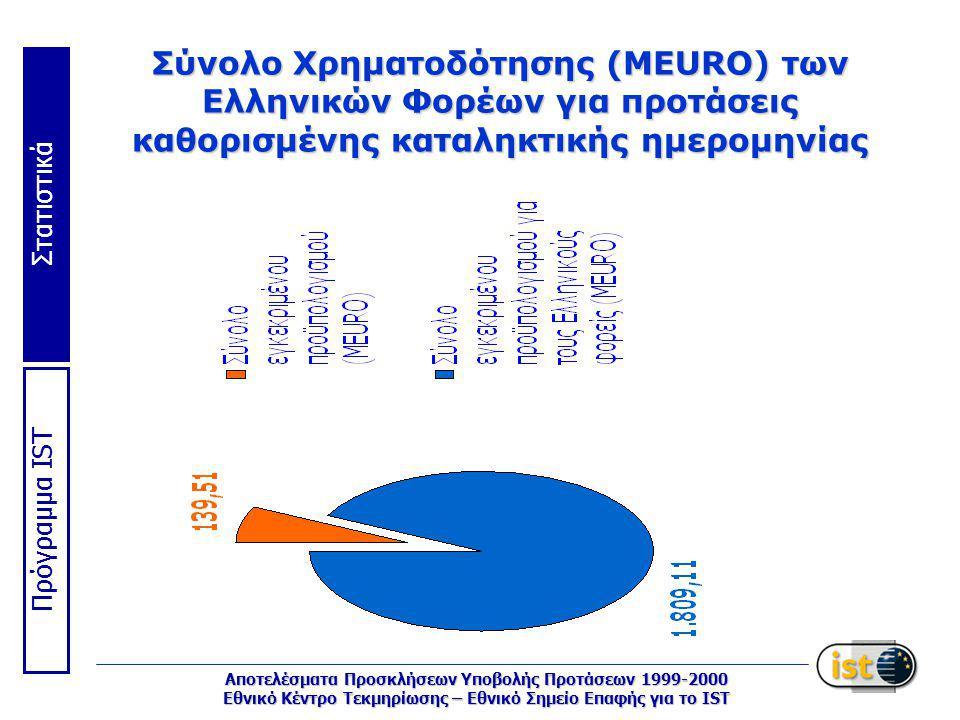 Στατιστικά Πρόγραμμα IST Αποτελέσματα Προσκλήσεων Υποβολής Προτάσεων 1999-2000 Εθνικό Κέντρο Τεκμηρίωσης – Εθνικό Σημείο Επαφής για το IST Σύνολο Χρηματοδότησης (MEURO) των Eλληνικών Φορέων για προτάσεις καθορισμένης καταληκτικής ημερομηνίας