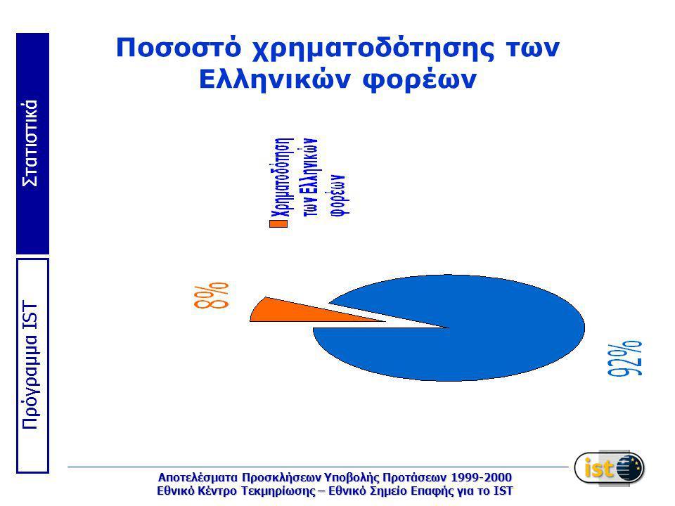 Στατιστικά Πρόγραμμα IST Αποτελέσματα Προσκλήσεων Υποβολής Προτάσεων 1999-2000 Εθνικό Κέντρο Τεκμηρίωσης – Εθνικό Σημείο Επαφής για το IST Ποσοστό χρηματοδότησης των Ελληνικών φορέων