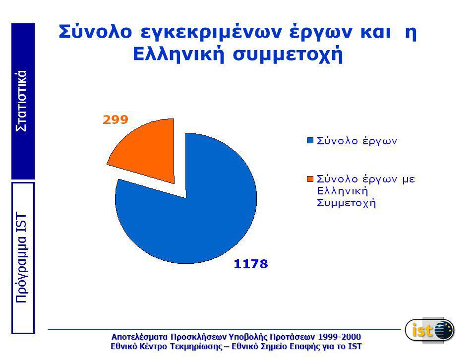 Στατιστικά Πρόγραμμα IST Αποτελέσματα Προσκλήσεων Υποβολής Προτάσεων 1999-2000 Εθνικό Κέντρο Τεκμηρίωσης – Εθνικό Σημείο Επαφής για το IST Σύνολο εγκεκριμένων έργων και η Eλληνική συμμετοχή