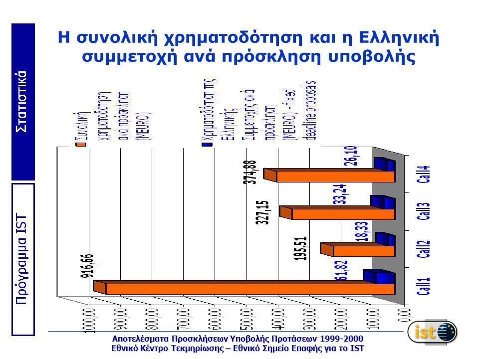 Στατιστικά Πρόγραμμα IST Αποτελέσματα Προσκλήσεων Υποβολής Προτάσεων 1999-2000 Εθνικό Κέντρο Τεκμηρίωσης – Εθνικό Σημείο Επαφής για το IST Η συνολική χρηματοδότηση και η Eλληνική συμμετοχή ανά πρόσκληση υποβολής