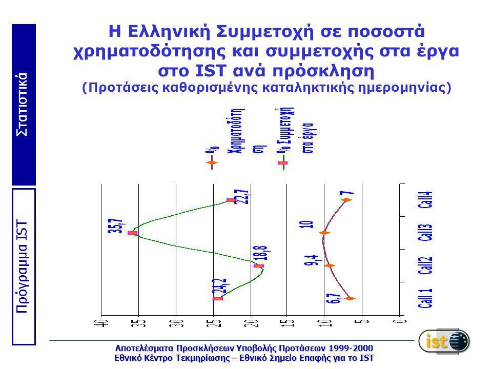 Στατιστικά Πρόγραμμα IST Αποτελέσματα Προσκλήσεων Υποβολής Προτάσεων 1999-2000 Εθνικό Κέντρο Τεκμηρίωσης – Εθνικό Σημείο Επαφής για το IST Η Ελληνική Συμμετοχή σε ποσοστά χρηματοδότησης και συμμετοχής στα έργα στο IST ανά πρόσκληση (Προτάσεις καθορισμένης καταληκτικής ημερομηνίας)