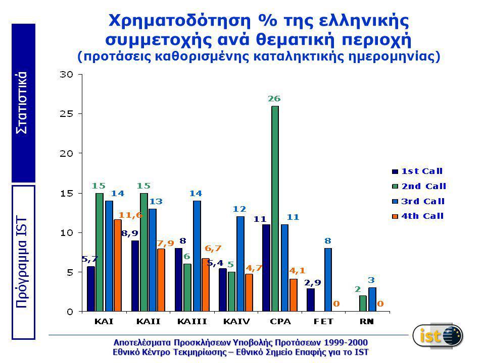 Στατιστικά Πρόγραμμα IST Αποτελέσματα Προσκλήσεων Υποβολής Προτάσεων 1999-2000 Εθνικό Κέντρο Τεκμηρίωσης – Εθνικό Σημείο Επαφής για το IST Χρηματοδότηση % της ελληνικής συμμετοχής ανά θεματική περιοχή (προτάσεις καθορισμένης καταληκτικής ημερομηνίας)