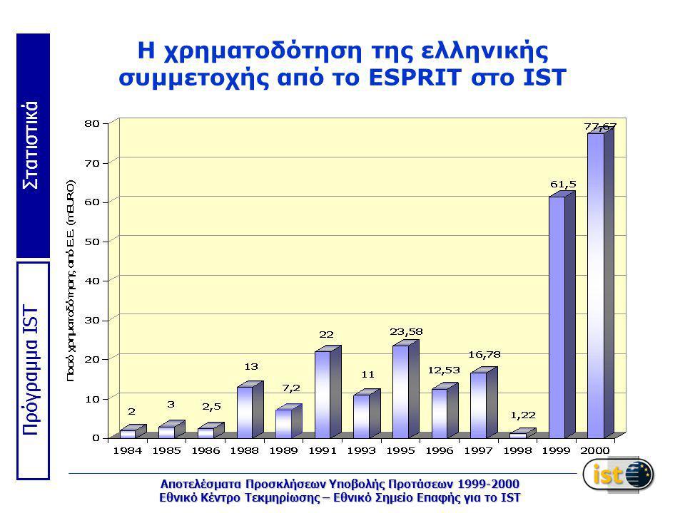 Στατιστικά Πρόγραμμα IST Αποτελέσματα Προσκλήσεων Υποβολής Προτάσεων 1999-2000 Εθνικό Κέντρο Τεκμηρίωσης – Εθνικό Σημείο Επαφής για το IST Η χρηματοδότηση της ελληνικής συμμετοχής από το ESPRIT στο IST