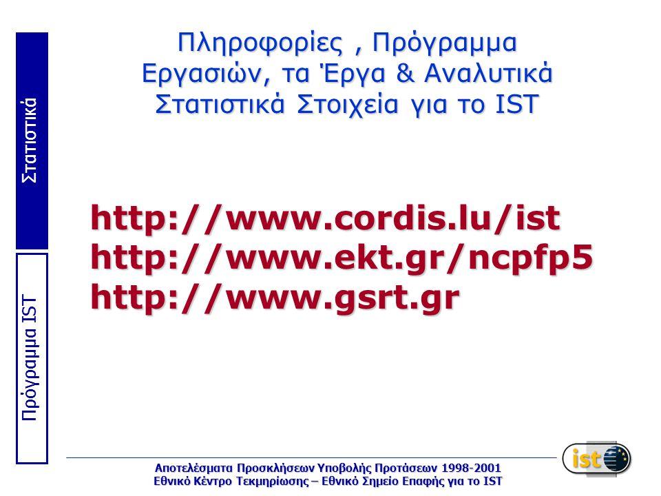 Στατιστικά Πρόγραμμα IST Αποτελέσματα Προσκλήσεων Υποβολής Προτάσεων 1998-2001 Εθνικό Κέντρο Τεκμηρίωσης – Εθνικό Σημείο Επαφής για το IST Πληροφορίες, Πρόγραμμα Εργασιών, τα Έργα & Αναλυτικά Στατιστικά Στοιχεία για το IST http://www.cordis.lu/isthttp://www.ekt.gr/ncpfp5http://www.gsrt.gr