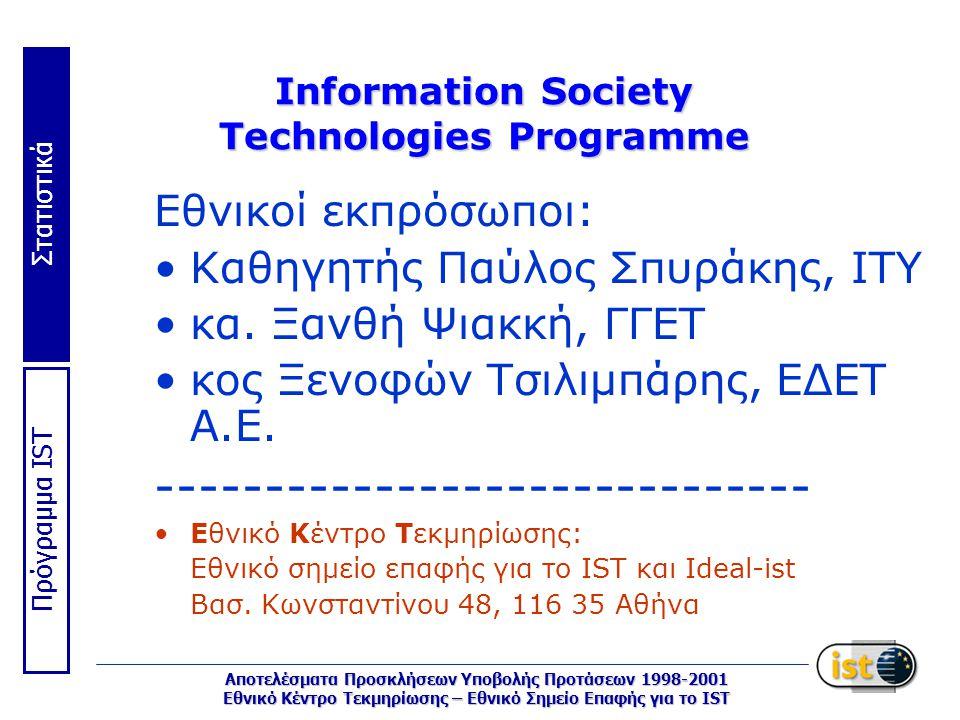 Στατιστικά Πρόγραμμα IST Αποτελέσματα Προσκλήσεων Υποβολής Προτάσεων 1998-2001 Εθνικό Κέντρο Τεκμηρίωσης – Εθνικό Σημείο Επαφής για το IST Information Society Technologies Programme Εθνικοί εκπρόσωποι: Καθηγητής Παύλος Σπυράκης, ΙΤΥ κα.
