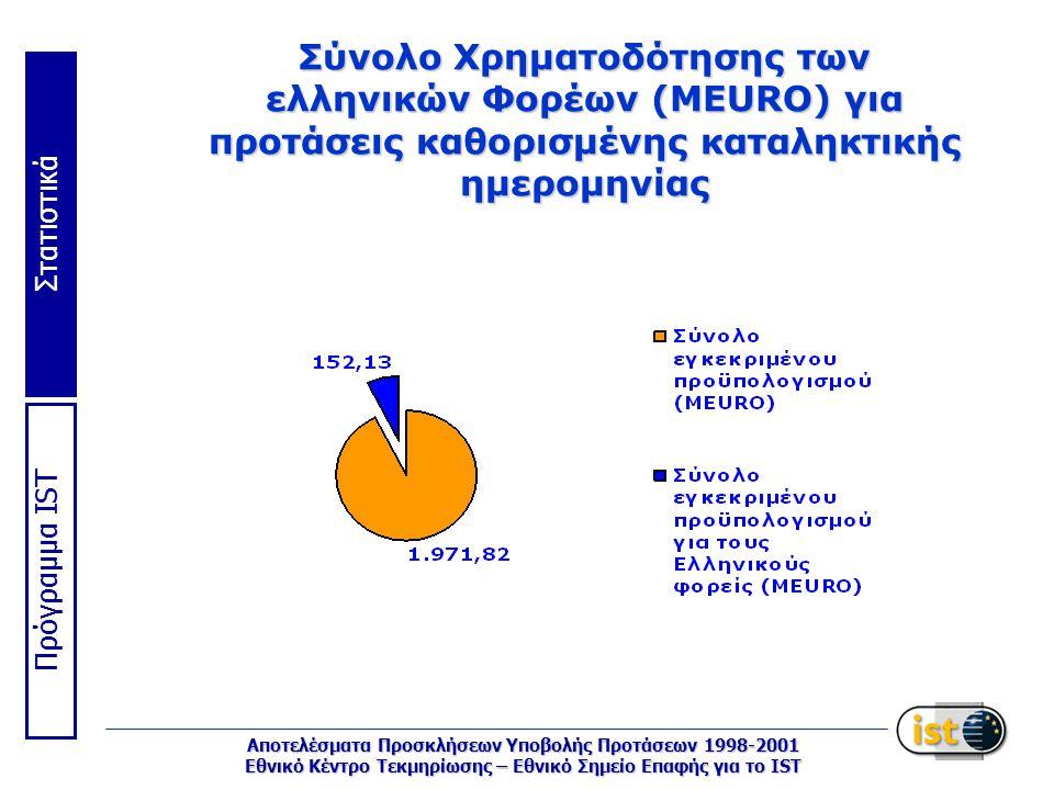 Στατιστικά Πρόγραμμα IST Αποτελέσματα Προσκλήσεων Υποβολής Προτάσεων 1998-2001 Εθνικό Κέντρο Τεκμηρίωσης – Εθνικό Σημείο Επαφής για το IST Σύνολο Χρηματοδότησης των ελληνικών Φορέων (MEURO) για προτάσεις καθορισμένης καταληκτικής ημερομηνίας