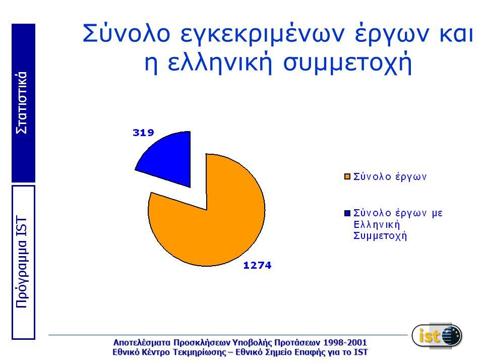 Στατιστικά Πρόγραμμα IST Αποτελέσματα Προσκλήσεων Υποβολής Προτάσεων 1998-2001 Εθνικό Κέντρο Τεκμηρίωσης – Εθνικό Σημείο Επαφής για το IST Σύνολο εγκεκριμένων έργων και η ελληνική συμμετοχή