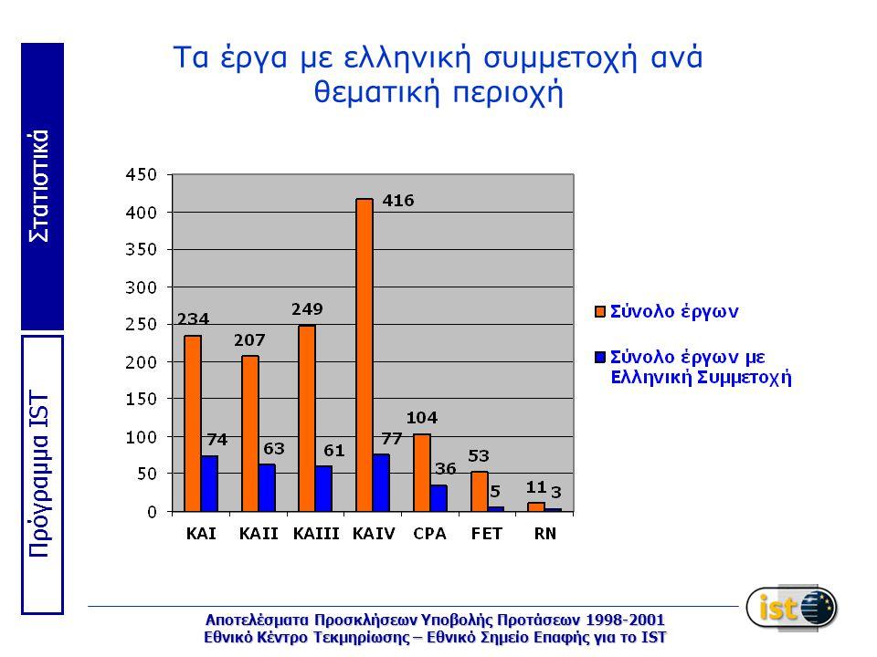 Στατιστικά Πρόγραμμα IST Αποτελέσματα Προσκλήσεων Υποβολής Προτάσεων 1998-2001 Εθνικό Κέντρο Τεκμηρίωσης – Εθνικό Σημείο Επαφής για το IST Τα έργα με ελληνική συμμετοχή ανά θεματική περιοχή