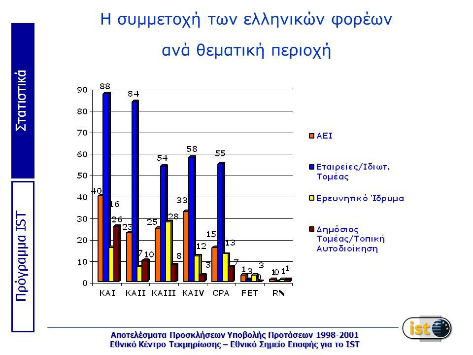 Στατιστικά Πρόγραμμα IST Αποτελέσματα Προσκλήσεων Υποβολής Προτάσεων 1998-2001 Εθνικό Κέντρο Τεκμηρίωσης – Εθνικό Σημείο Επαφής για το IST Η συμμετοχή των ελληνικών φορέων ανά θεματική περιοχή