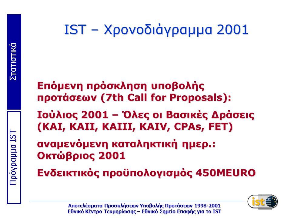Στατιστικά Πρόγραμμα IST Αποτελέσματα Προσκλήσεων Υποβολής Προτάσεων 1998-2001 Εθνικό Κέντρο Τεκμηρίωσης – Εθνικό Σημείο Επαφής για το IST IST – Χρονοδιάγραμμα 2001 Επόμενη πρόσκληση υποβολής προτάσεων (7th Call for Proposals): Ιούλιος 2001 – Όλες οι Βασικές Δράσεις (KAI, KAII, KAIII, KAIV, CPAs, FET) αναμενόμενη καταληκτική ημερ.: Οκτώβριος 2001 Ενδεικτικός προϋπολογισμός 450MEURO