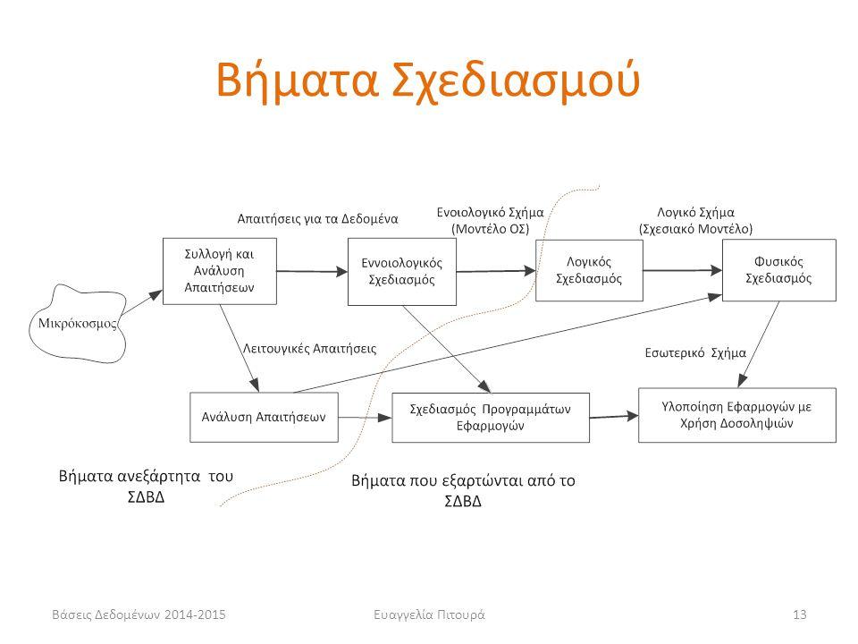 Ευαγγελία Πιτουρά13 Βήματα Σχεδιασμού Βάσεις Δεδομένων 2014-2015