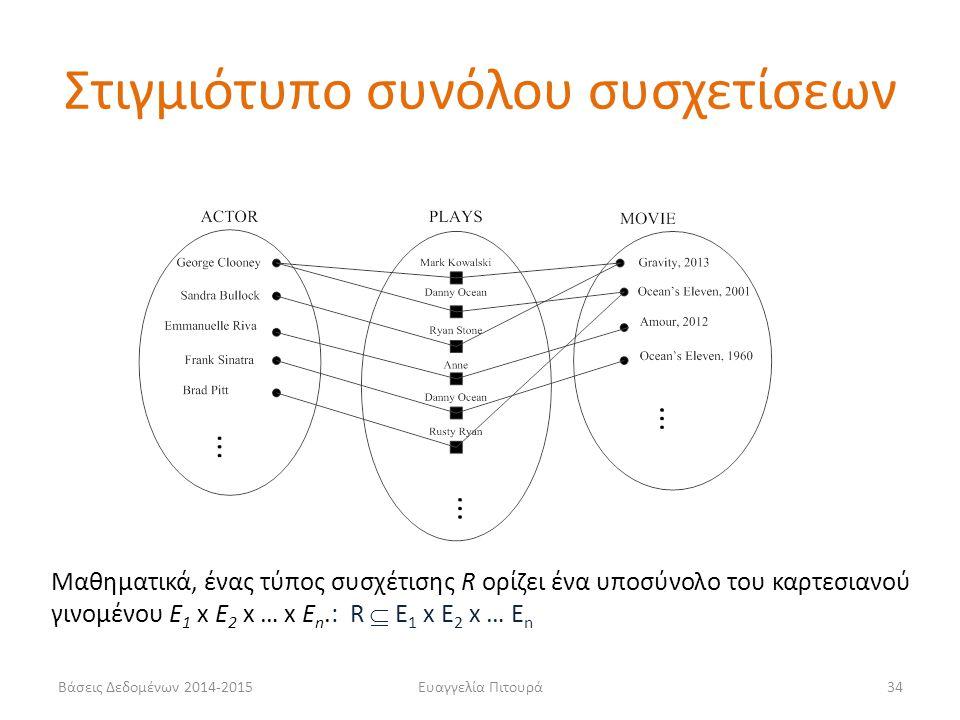 Ευαγγελία Πιτουρά34 Στιγμιότυπο συνόλου συσχετίσεων Βάσεις Δεδομένων 2014-2015 Μαθηματικά, ένας τύπος συσχέτισης R ορίζει ένα υποσύνολο του καρτεσιανο