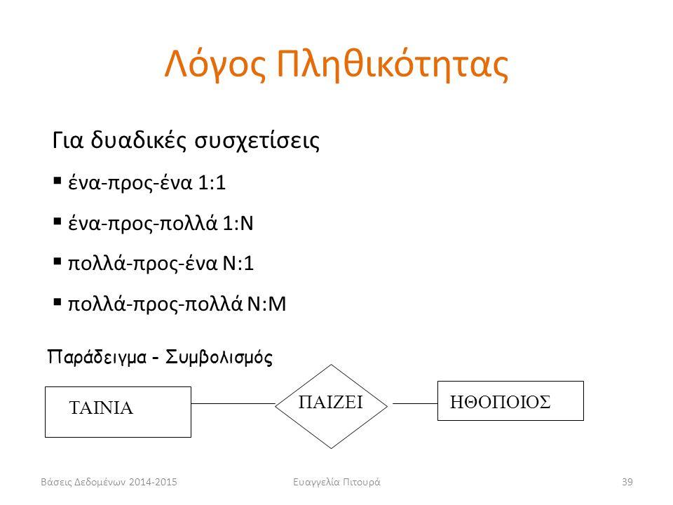 Ευαγγελία Πιτουρά39 Για δυαδικές συσχετίσεις  ένα-προς-ένα 1:1  ένα-προς-πολλά 1:Ν  πολλά-προς-ένα Ν:1  πολλά-προς-πολλά Ν:Μ Παράδειγμα - Συμβολισ