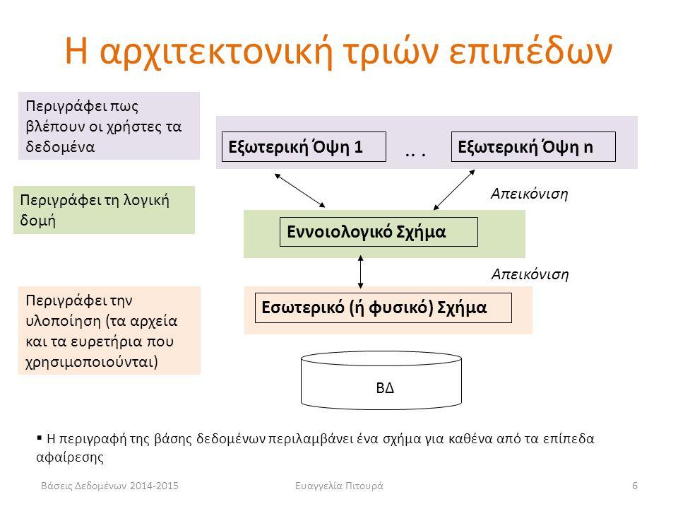 Ευαγγελία Πιτουρά6 Εσωτερικό (ή φυσικό) Σχήμα Εννοιολογικό Σχήμα Εξωτερική Όψη 1Εξωτερική Όψη n Απεικόνιση  Η περιγραφή της βάσης δεδομένων περιλαμβά