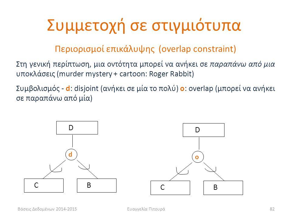 Ευαγγελία Πιτουρά82 Περιορισμοί επικάλυψης (overlap constraint) Στη γενική περίπτωση, μια οντότητα μπορεί να ανήκει σε παραπάνω από μια υποκλάσεις (mu