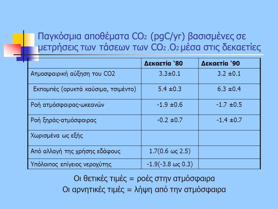 Παγκόσμια αποθέματα CO 2 (pgC/yr) βασισμένες σε μετρήσεις των τάσεων των CO 2, O 2 μέσα στις δεκαετίες Οι θετικές τιμές = ροές στην ατμόσφαιρα Οι αρνη