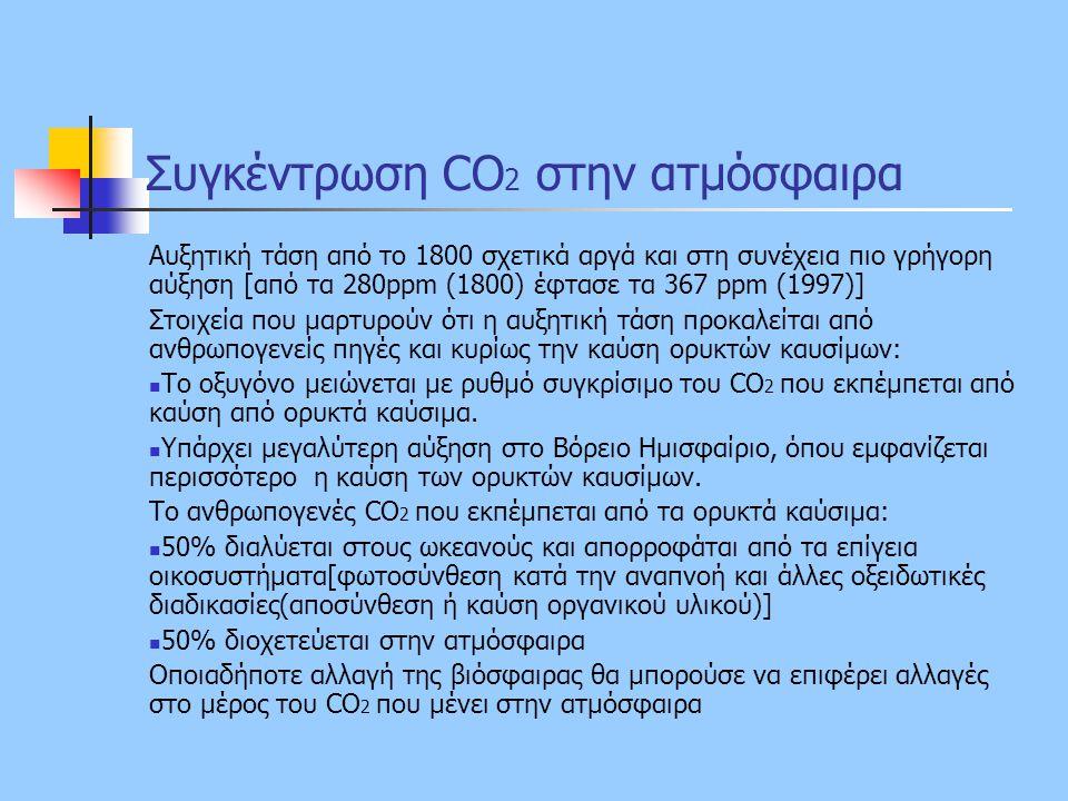 Συγκέντρωση CO 2 στην ατμόσφαιρα Αυξητική τάση από το 1800 σχετικά αργά και στη συνέχεια πιο γρήγορη αύξηση [από τα 280ppm (1800) έφτασε τα 367 ppm (1