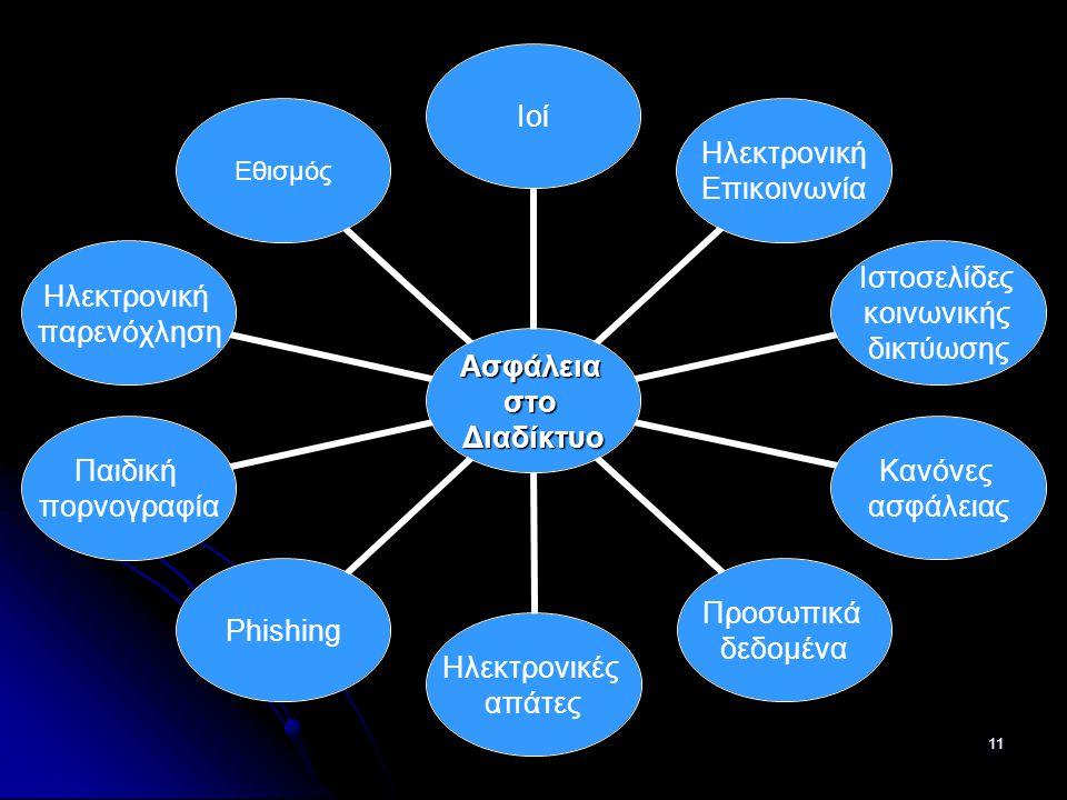 11 ΑσφάλειαστοΔιαδίκτυο Ιοί Ηλεκτρονική Επικοινωνία Ιστοσελίδες κοινωνικής δικτύωσης Κανόνες ασφάλειας Προσωπικά δεδομένα Ηλεκτρονικές απάτες Phishing